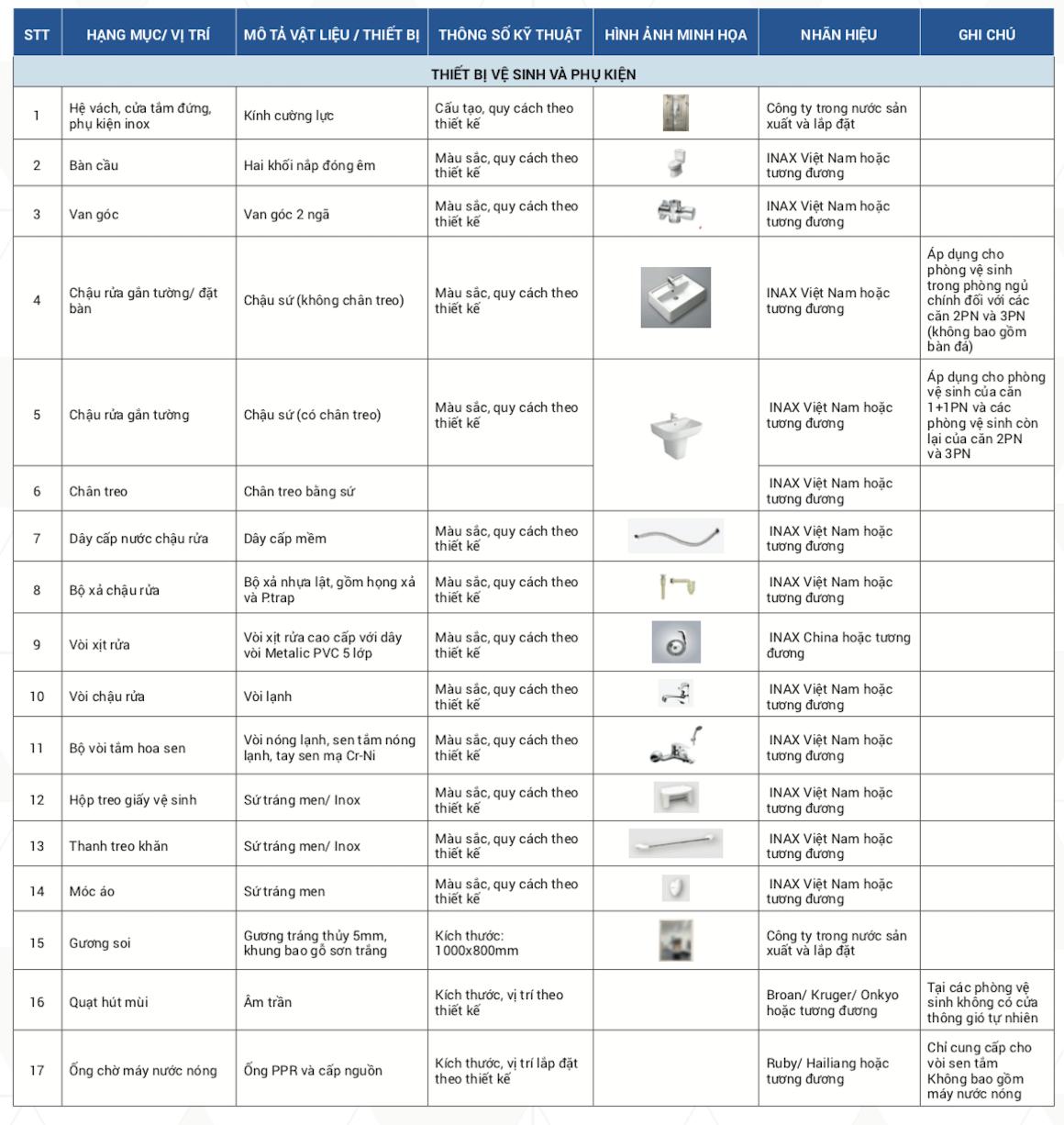 Danh mục bàn giao dự án căn hộ chung cư Ricca Quận 9 chủ đầu tư Tân Phú