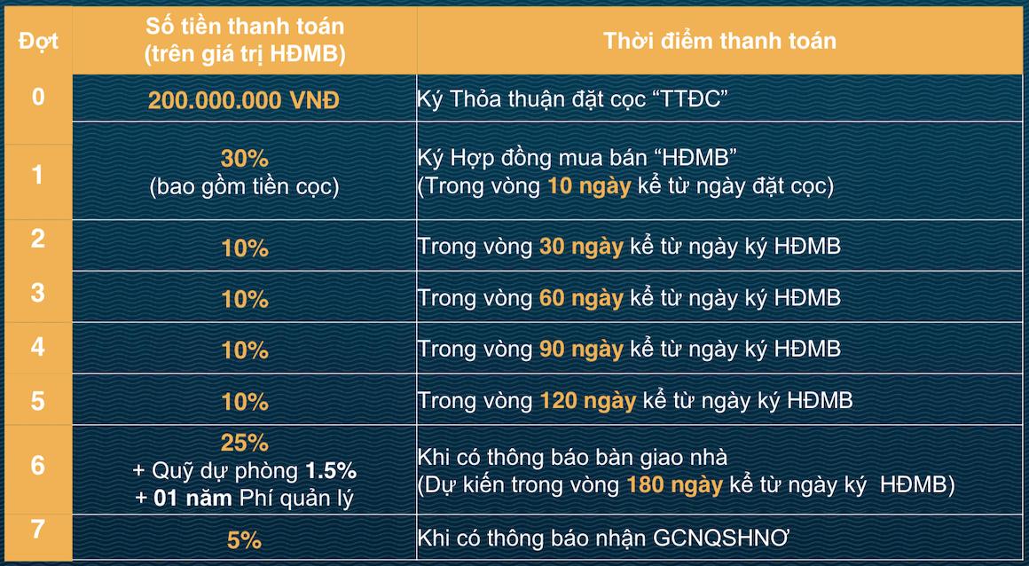 Phương thức thanh toán dự án Verosa Park Khang Điền Quận 9