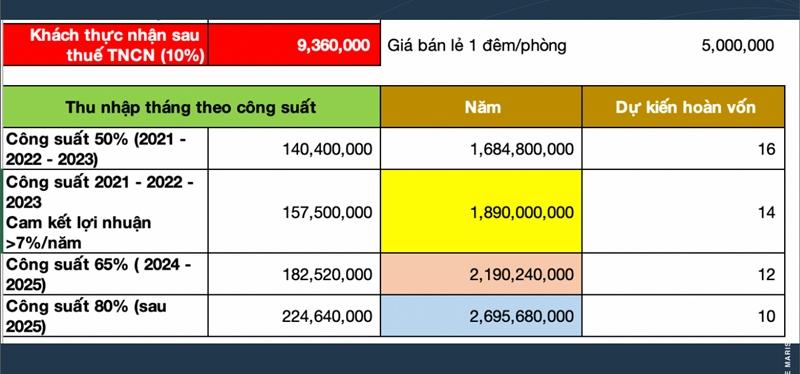 Cách tính lợi nhuận khi đầu tư biệt thự dự án The Maris Vũng Tàu bang tinh loi nhuan du an biet thu the maris vung tau 1