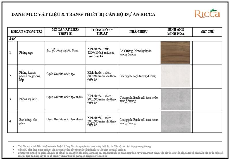Danh mục vật liệu và trang thiết bị dự án căn hộ Ricca Quận 9 danh muc vat lieu trang thiet bi can ho ricca