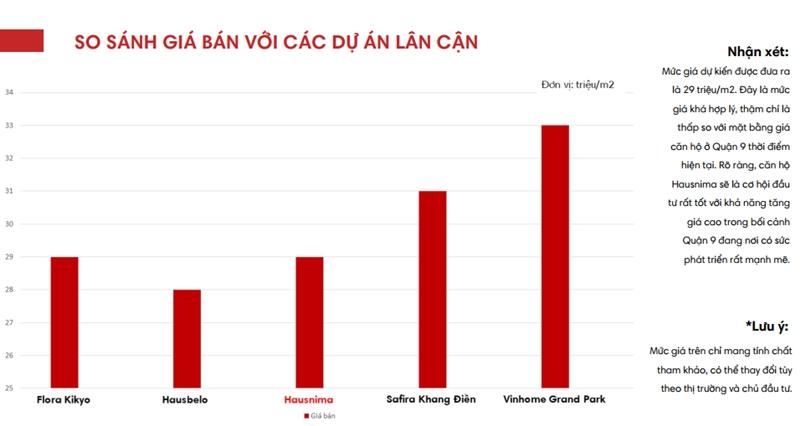 Căn hộ Hausnima - So sánh giá bán với các dự án lân cận gia ban du an can ho chung cu hausnima quan 9
