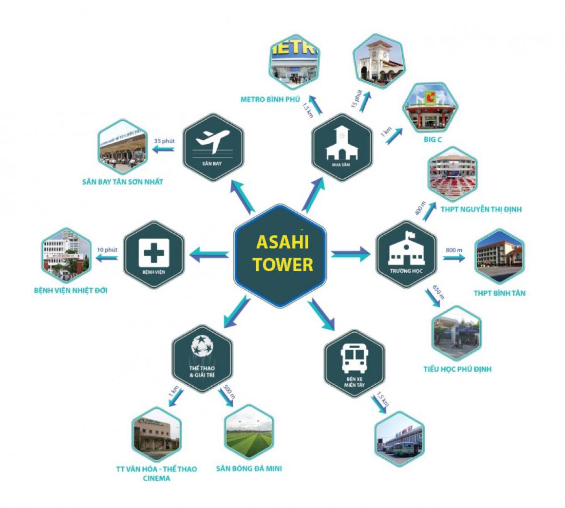 Tiện ích ngoại khu dự án Asahi Tower