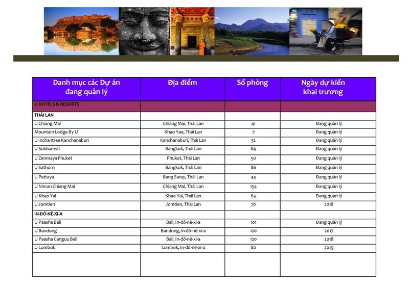 Danh mục các dự án Tập đoàn AHS đang quản lý và khai thác don vi quan ly va khai thac du an the maris vung tau tap doan absolute hotel services vhs 0040