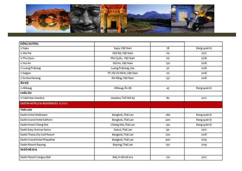 Danh mục các dự án Tập đoàn AHS đang quản lý và khai thác don vi quan ly va khai thac du an the maris vung tau tap doan absolute hotel services vhs 0041