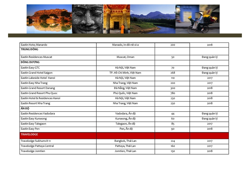 Danh mục các dự án Tập đoàn AHS đang quản lý và khai thác don vi quan ly va khai thac du an the maris vung tau tap doan absolute hotel services vhs 0042