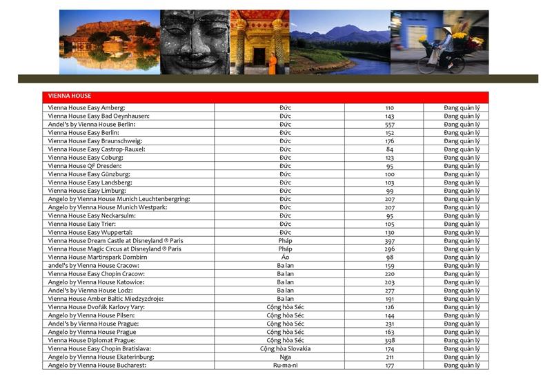 Danh mục các dự án Tập đoàn AHS đang quản lý và khai thác don vi quan ly va khai thac du an the maris vung tau tap doan absolute hotel services vhs 0043