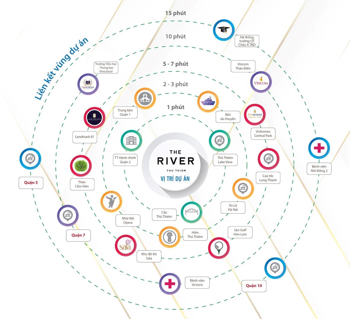 Liến kết vùng dự án THE RIVER THỦ THIÊM