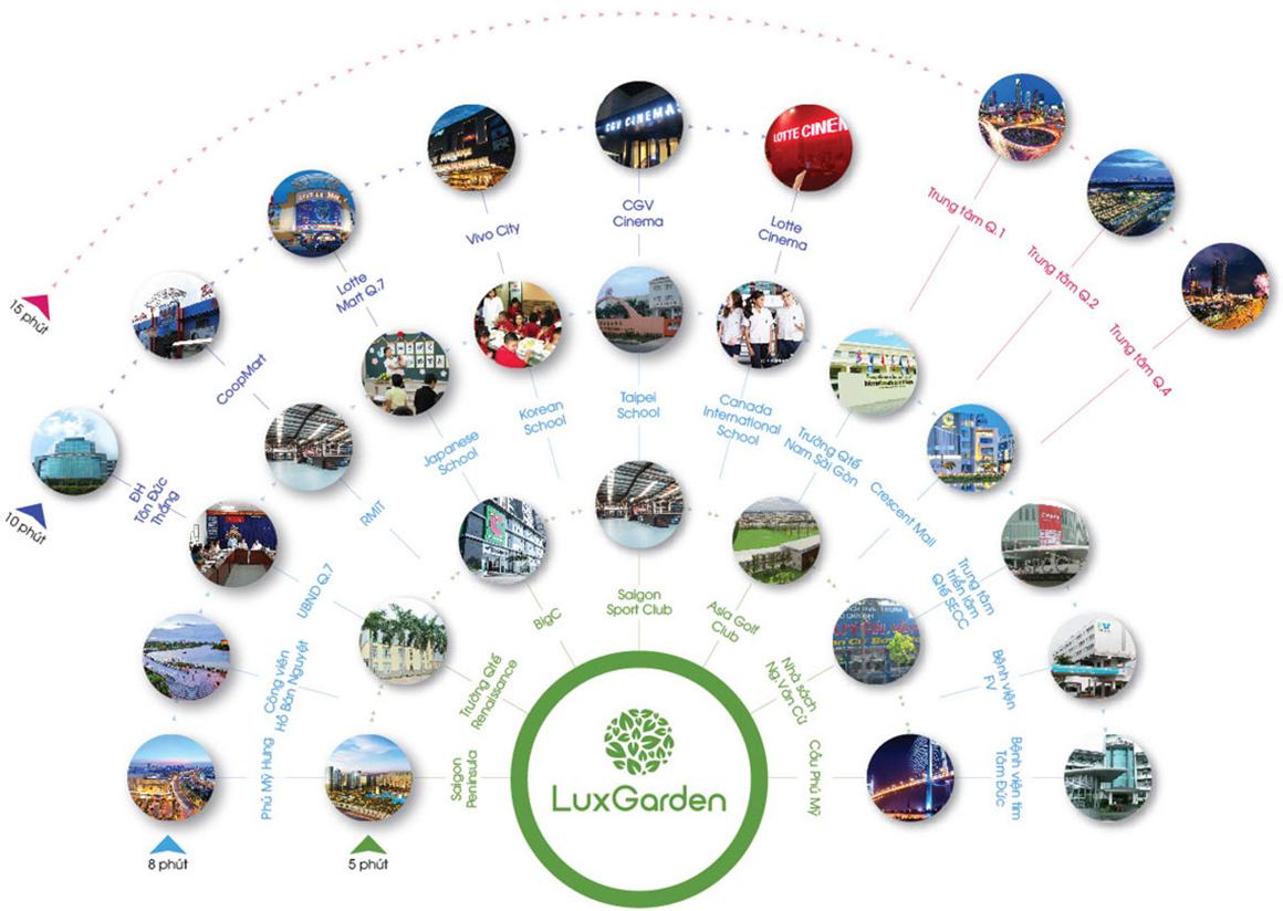 Tiện ích ngoại khu và liên kết vùng dự án Lux Star Quận 7