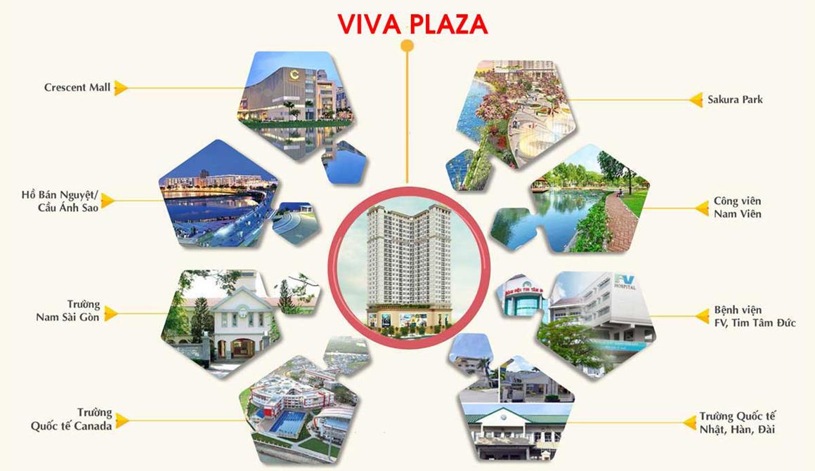 TIện ích vùng khu vực căn hộ Viva Plaza quận 7