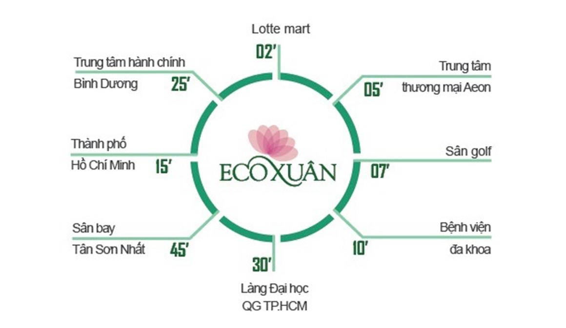 Liên kết vùng dự án Eco Xuân Bình Dương