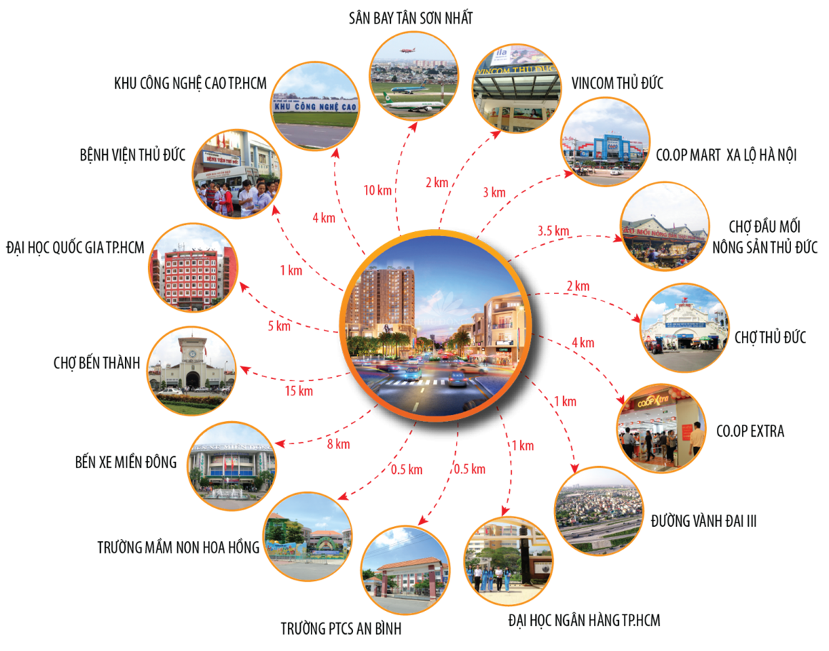 Liên kết vùng & Tiện ích ngoại khu dự án Phú Đông Premier