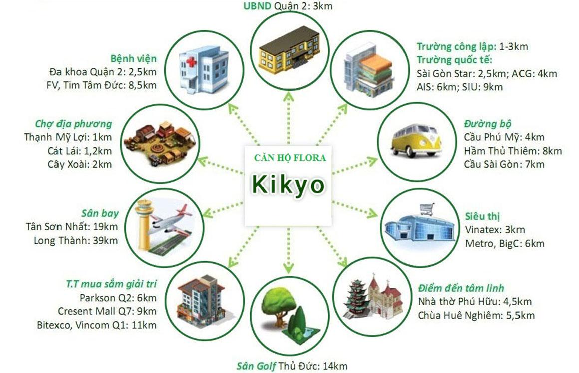 Tiện ích ngoại khu và liên kết vùng dự án Flora Kikyo