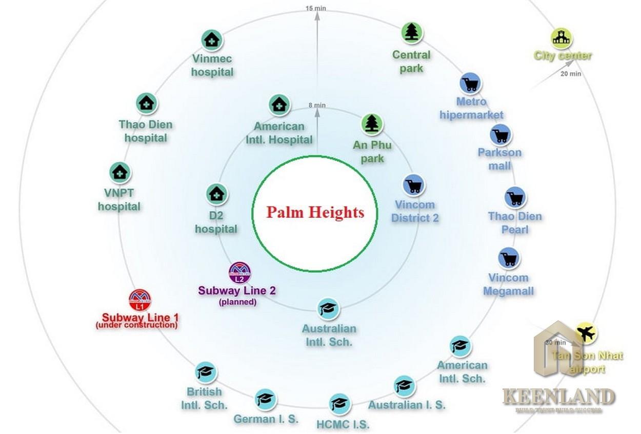 Liên kết vùng đa dạng, thuận tiện từ Palm Heights
