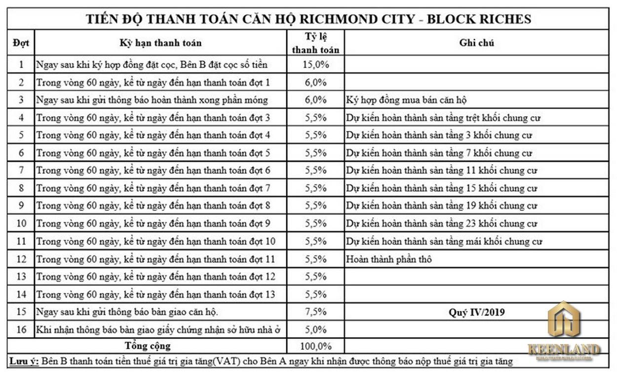 Richmond City Bình Thạnh