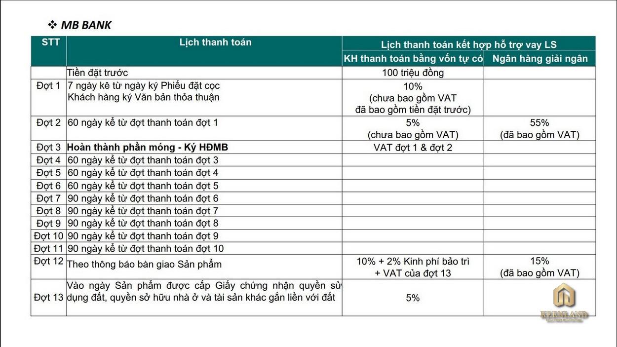 Tiến độ thanh toán Ngân hàng MB Bank