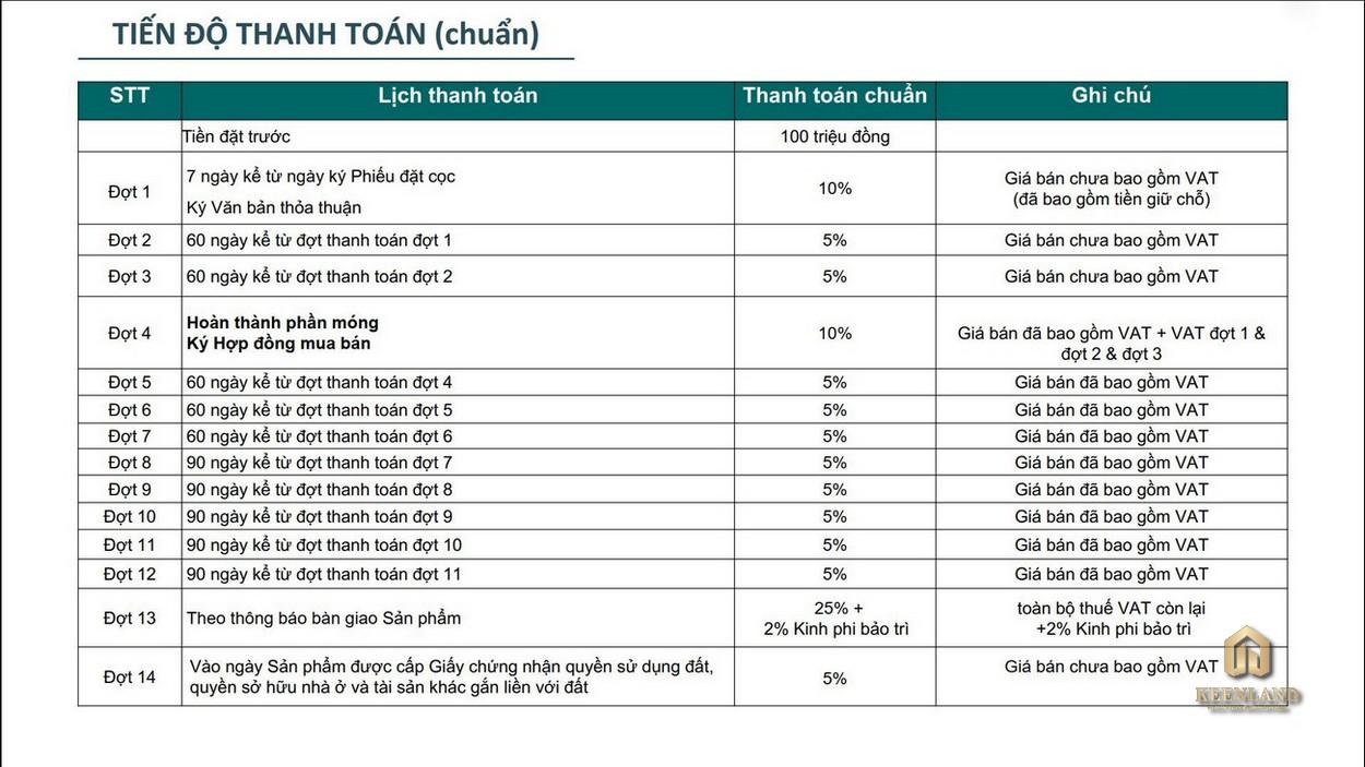 Phương thức thanh toán dự án căn hộ chung cư King Crown City Phạm Văn Đồng