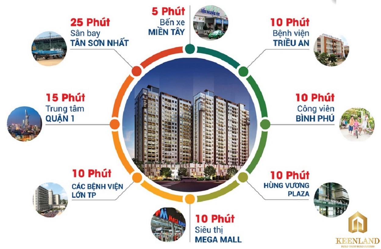 Tiện ích ngoại khu dự án High Intela