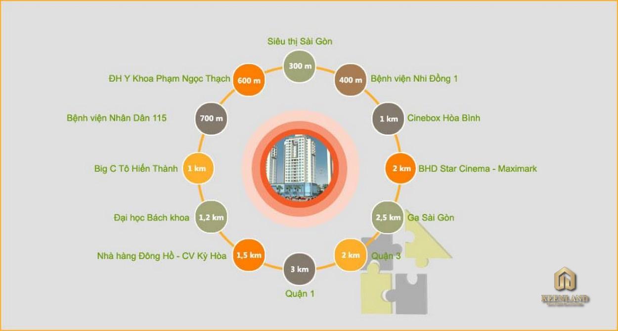 Sơ đồ tiện ích ngoại khu dự án Rivera Park Sài Gòn