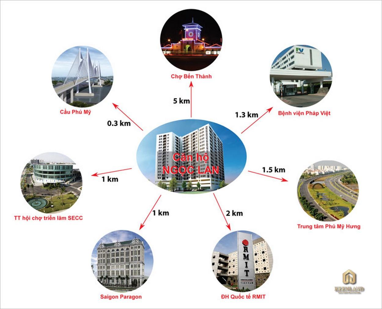 Tiện ích ngoại khu dự án Ngọc Lan Apartment Quận 7