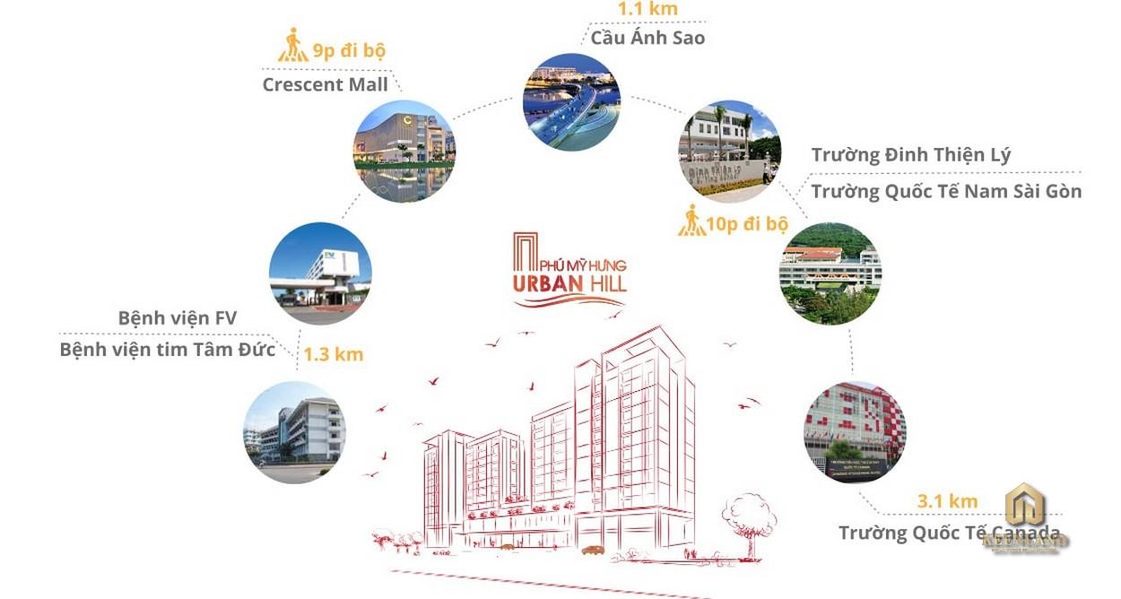 Tiện ích ngoại khu dự án Urban Hill Phú Mỹ Hưng Quận 7