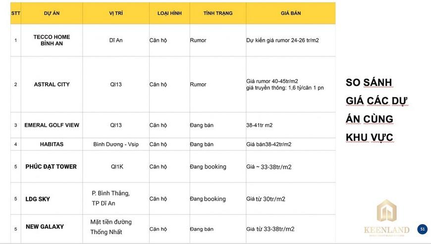 So sánh giá bán căn hộ Opal Cityview với các dự án xung quanh