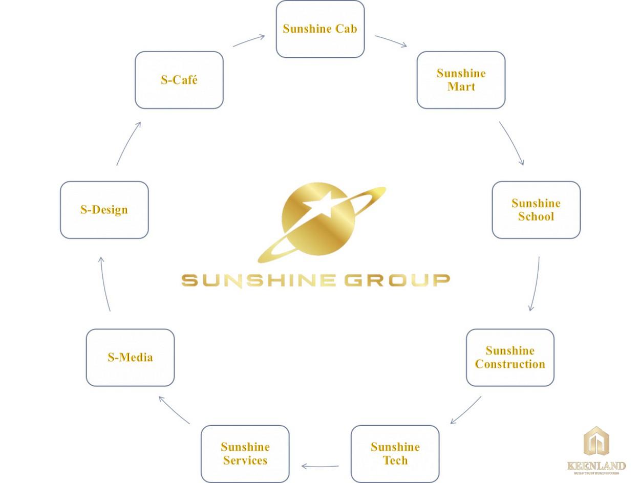 Hệ sinh thái Sunshine Group