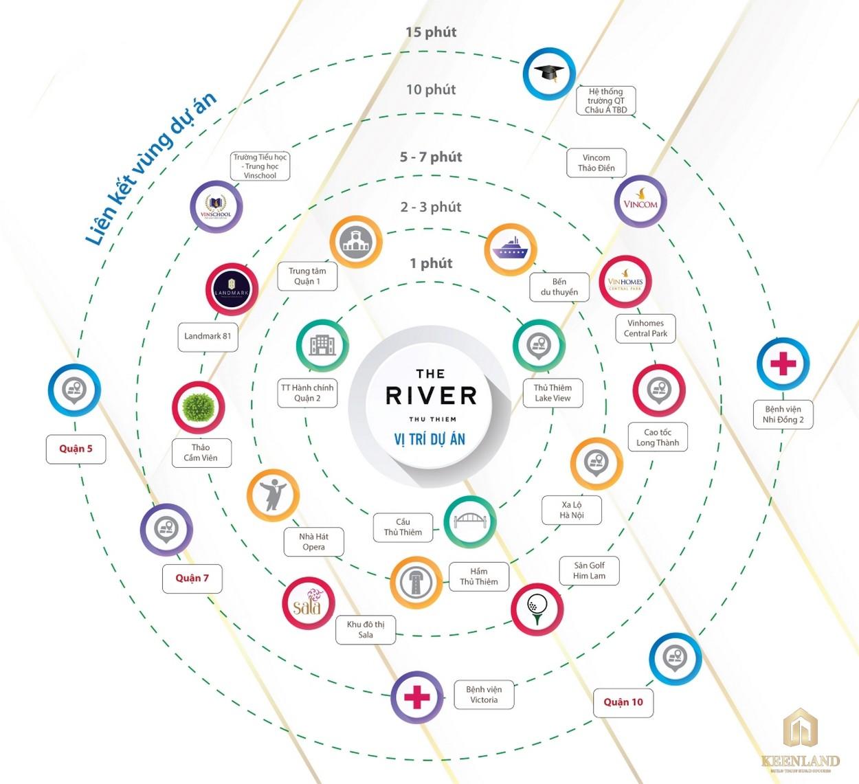 Liên kết vùng dự án The River Thủ Thiêm