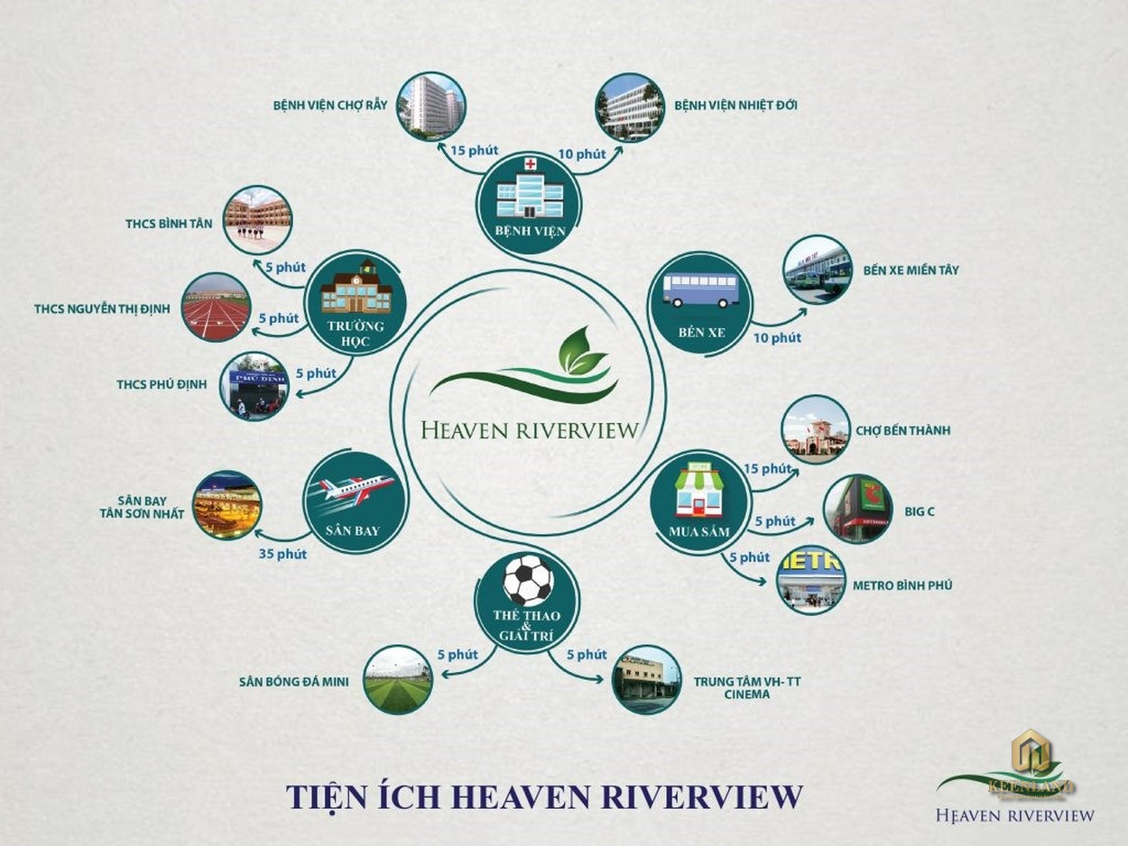 Liên kết vùng tại Heaven Riverview An Phúc