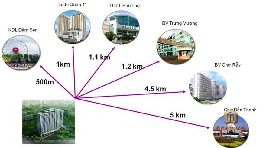 Liên kết vùng dự án Lotus Apartment