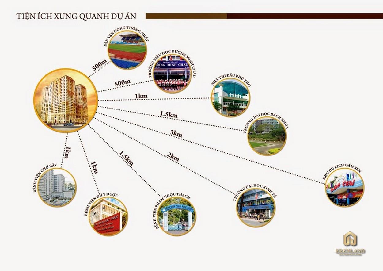 Liên kết vùng chung cư  Tân Phước Plaza
